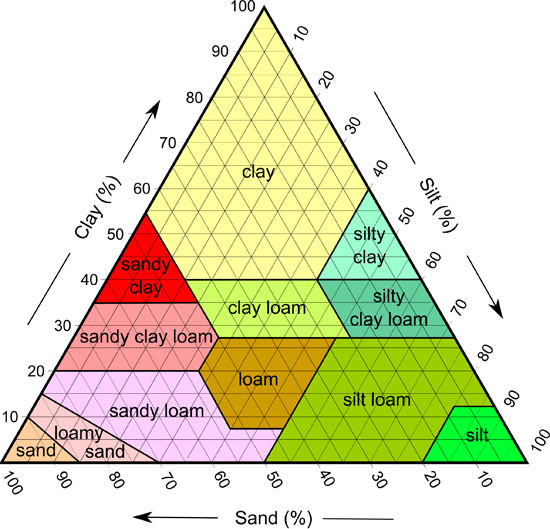 Determining soil texture is often aided with the use of a soil texture triangle plot.