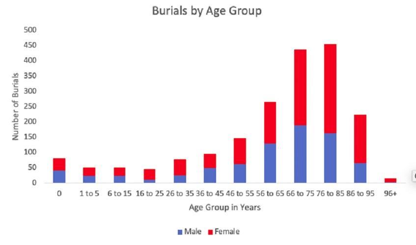 Data Study of Heene Burials in Heene Cemetery by Age Group