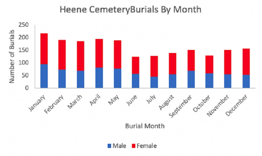 Data Study of Heene Cemetery burials by Month