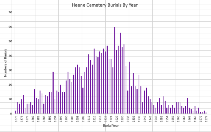 Data Study of Heene Cemetery Burials by Date Over the Years