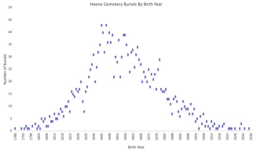 Heene Cemetery Data Study 2 - Burials by Birth Year